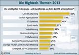 Da geht die Reise hin: Cloud Computing, Apps, IT-Sicherheit und Social Media sind die wichtigsten Hightech-Themen.