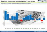 Nach einer schwächelnden Kaufkraft 2011 soll es 2012 wieder bergauf gehen. Den Handel wird es freuen.
