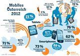 Mobiles Surfen nimmt dank des Smartphone-Booms ständig zu. Bereits 37% der ÖsterreicherInnen nutzen das Handy um zu surfen. Im Vorjahr waren es 16%.