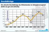 Die deutsche Konjunktur zeigt erste Anzeichen einer Abkühlung.