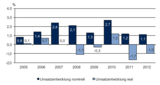 Eine gemischte Bilanz gibt es für den EFH im Jahr 2012: Ein nominelles Umsatzplus wurde von der Inflation aufgefressen. (Quelle: KMU Forschung Austria)