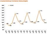 Das Ergebnis des GfK Temax Österreich zeichnete auch im zweiten Quartal 2013 ein positives Bild für technische Gebrauchsgüter. (Bild GfK)