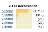 """Laut einer Erhebung von YouGov sind ein Fünftel aller Online-Bewertungen gefälscht, was natürlich Folgen für den Versandhandel hat. Der meistgenannte Grund für """"den Schwindel"""" sei Langeweile. (Bild: Screenshot Amazon)"""