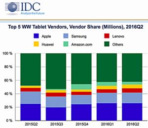 Der globale Tablet-Markt im Überblick.