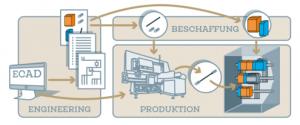 Brückenbauer im Schaltanlagenbau setzen auf Schulterschluss und lassen sich auf der SMART Automation Austria Linz 2017 in die Schalt-Töpfe schauen. Mehrere Unternehmen arbeiten Hand in Hand. Das Ergebnis: Schaltanlagenbau just-in-time und deutliche Senkung der Gesamtprozesskosten. (©Lighthouse Werbeagentur 2017)