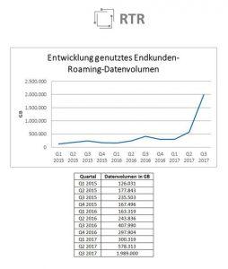 Grafik: RTR