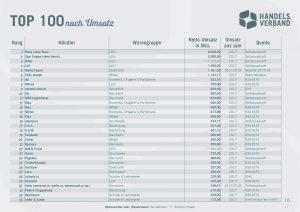 Laut der neuen Ausgabe des Handelsverband-Reports steigt der Netto-Gesamtumsatz der größten 100 Retailer auf 36,5 Mrd Euro (im Bild die Top 33 der umsatzstärksten Retailer in Österreich).