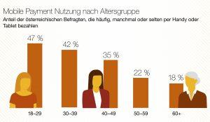 Knapp die Hälfte der unter 30-jährigen Österreicher bezahlt regelmäßig mit dem Smartphone – Quer durch alle Altersgruppen ist es ein Drittel, Tendenz stark steigend.