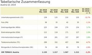 Das Q1 verlief für die UE desaströs, für die Telekom, Bürogeräte und Foto schlecht bis mäßig. Über Zuwächse durften sich IT, Groß- und Kleingeräte freuen. In Summe stehen für die technischen Konsumgüter -1,2% zu Buche.