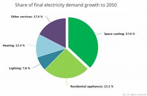 Laut einer IEA-Studie wird sich der globale Stromverbrauch im Bereich Kühlen bis 2050 verdreifachen und damit den mit Abstand größten Anteil am Energiebedarf von Gebäuden ausmachen.