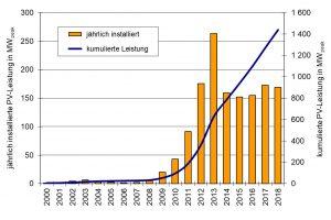 Die Marktentwicklung der Photovoltaik in Österreich bis 2018 – das Vorjahr erwies sich as Schritt in die falsche Richtung.