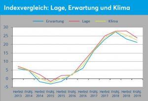 Die Abbildung zeigt deutlich, dass sich der Abwärtstrend von Klimabarometer, Erwartungs- und Lageindex, der bereits im Herbst 2018 seine Schatten vorauswarf, im Frühjahr weiter fortgesetzt hat.