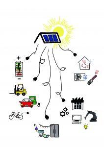 Sonnenstrom bietet heute die energetische Basis für viele Anwendungen – ohne entsprechende Überbrückung droht im kommenden jahr ein massiver Einbruch des PV-Marktes.