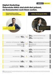 Digital-Marketing – Österreichs KMUs sind nicht dort präsent, wo Konsumenten nach ihnen suchen.