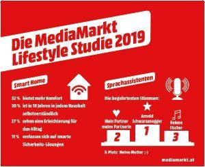 """""""Ferienzeit ist Urlaubszeit. Ob dieser nun in den eigenen vier Wänden verbracht wird oder man eine Reise plant – zwei Dinge sind für die Österreicher dabei essentiell: Sicherheit und Komfort"""", so die Ergebnisse einer Studie von MediaMarkt. (Grafik: MediaMarkt)"""