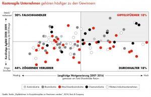 Wie Bain herausfand, sind viele Firmen in Deutschland, Österreich und der Schweiz nicht ausreichend auf eine konjunkturelle Eintrübung vorbereitet. Wer in der letzten Rezession mutig und antizyklisch gehandelt hat, konnte die Konkurrenz weit hinter sich lassen.
