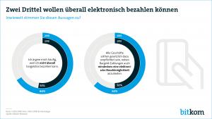 """""""Es passt nicht in die digitale Zeit, dass Kunden zur Bargeld-Zahlung gezwungen werden"""", sagt der Digitalverband Bitkom, der sich deshalb für eine Wahlfreiheit beim Bezahlen einsetzt, die an jedem Point of Sale mindestens eine elektronische Bezahlart verpflichtend vorsieht. (Grafik: Bitkom)"""