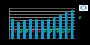 Der Produktionswert der heimischen Elektro- und Elektronikindustrie ist 2018 neuerlich kräftig gewachsen.