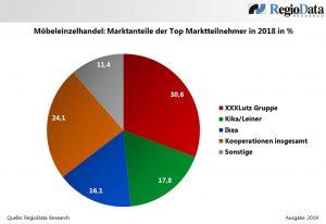 """Die drei größten Marktteilnehmer am heimischen Möbelsektor teilen sich knapp zwei Drittel des Marktes, wie Regiodata erläutert: """"XXXLutz hält über 30%, Kika/Leiner ca. 18% und IKEA etwa 16 % Marktanteil."""" (Grafik: Regiodata)"""