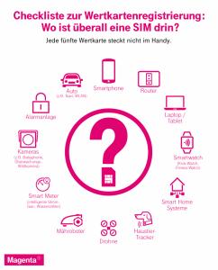 In welchen Geräten ein SIM-Karte verbaut sein könnte, zeigt u.a. diese Grafik von Magenta