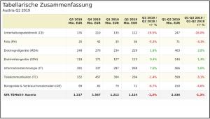 Das zweite Quartal 2019 zeigt laut GfK Temax einen Umsatzrückgang von minus 1,3% für den österreichischen Markt technischer Konsumgüter. Die Unterhaltungselektronik verzeichnet hierbei erneut die größten Einbußen. (Grafik: GfK)
