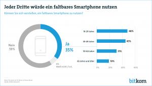 """Wie die Trendstudie """"Zukunft der Consumer Technology – 2019"""" von Bitkom und Deloitte ua. zeigt, würde jeder Dritte ein faltbares Smartphone benutzen. (Grafik: Bitkom)"""