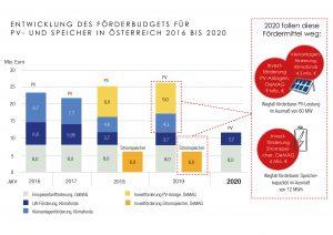 Durch das Auslaufen von Förderschienen droht 2020 eine gewaltige Lücke beim PV-Ausbau – der PVA fordert daher rasches politisches Handeln.