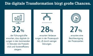 Für die Zukunft verbinden viele Manager konkrete Chancen mit dem digitalen Wandel, wie die Studie im Auftrag von wie Horváth & Partners zeigt. (Bilder: Horváth & Partners)