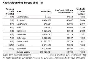 """Kaufkraft in Europa: Die Pro-Kopf-Kaufkraft in Europa verzeichnet 2019 ein Wachstum von rund +3,5% und liegt damit """"deutlich über dem Vorjahreswert"""", wie GfK sagt."""