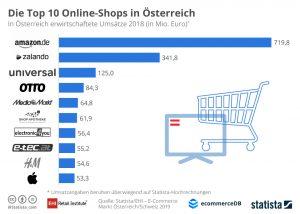 Der Onlinehandel in Österreich verzeichnete in 2018 ein Umsatzwachstum von 16,3%. Der Löwenanteil des Gesamtumsatzes entfiel auch in 2018 auf die größten Onlineshops im Ranking – insbesondere auf die Top 10, die mit 1,6 Mrd. Euro gut die Hälfte des Gesamtumsatzes der Top 250 in Österreich erwirtschaftet haben. (Grafik: EHI, Statista, Handelsverband)