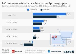 """""""Die Umsätze der Top-250-Webshops wurden mit 3,2 Mrd. Euro in luftige Höhen geschraubt"""", so Handelsverband GF Rainer Will. (Grafik: EHI, Statista, Handelsverband)"""