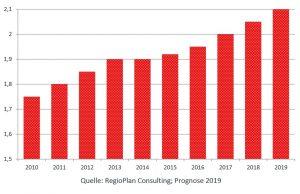 Laut RegioPlan-Analyse sollen dieses Jahr in Österreich zu Weihnachten 2,1 Mrd. Euro ausgegeben werden. Gegenüber dem Vorjahr bedeutet das eine Steigerung von etwa 2%. In den klassischen stationären Handel soll davon rund 1 Milliarde Euro fließen, in den Onlinehandel rund 380 Millionen Euro. (Grafik: RegioPlan)