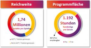 Mit der Österreichischen Fußball-Bundesliga erreicht Sky durchschnittlich 1,74 Mio. Fans pro Spieltag – 45% davon nutzen digitale Verbreitungswege und unterstreichen so das Nutzungsverhalten moderner TV-User.