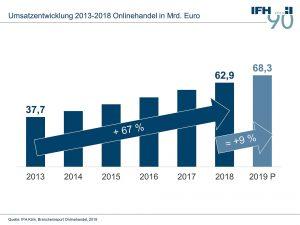 Im Zeitraum zwischen 2013 und 2018 wuchs der Onlinehandel in Deutschland um +67%. Das IFH Köln geht für 2019 von weiteren +9,1% Umsatzsteigerung aus. (Grafik: IFH Köln)