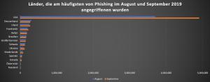 Im weltweiten Online-Betrug Ranking liegen die USA auf Platz 1, gefolgt von Deutschland. In keinem anderen europäischen Land gibt es also mehr Online-Betrug als in Deutschland, wie deutsche Online-Sicherheitsexperten sagen. Österreich liegt in diesem Ranking auf Platz 13. (Grafik: Avira)