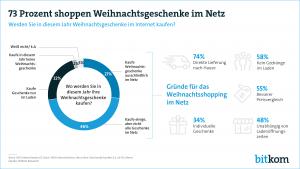 Bitkom hat erhoben, dass 73% der deutschen Internetnutzer Präsente in diesem Jahr online bestellen. (Grafik: Bitkom)