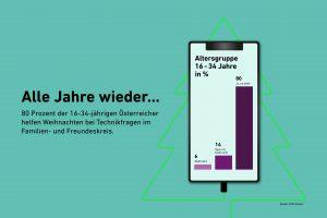 AVM hat in der letzten Novemberwoche repräsentativ erhoben, wie hilfsbereit die Österreicher bei Technikfragen tatsächlich sind, und als Hilfe zur Selbsthilfe drei Tipps zusammengestellt.