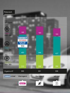 Nach der Wertung des Mobilfunk-Magazins connect sowie dessen Technik-Partner Umlaut kam Magenta Telekom dieses Jahr auf 955 Punkte, gefolgt von A1 mit 951 Punkten sowie Drei mit 908 Punkten.