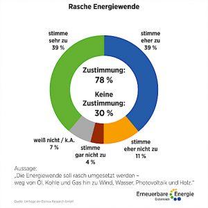 Die Österreicherinnen und ÖSterreicher fordern eine rasche Energiewende.