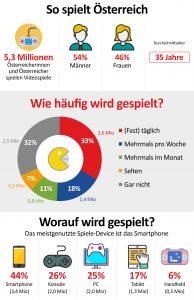 Mehr Österreicherinnen und Österreicher spielen Videogames. Das zeigt eine neue Studie der GfK für den Österreichischen Verband für Unterhaltungssoftware ÖVUS.