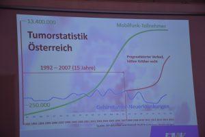 Trotz intensiverer Mobilfunknutzung (grüne Kurve) ist die Anzahl der Gehirntumor-Neuerkrankungen (blau) in Österrreich nicht gestiegen. (Quelle: Statistik Austria).