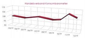 Das aktuelle Konsumbarometer des Handelsverbandes zeigt: Die Verbraucherstimmung präsentiert sich in Österreich zu Beginn des neuen Jahres optimistisch. Mit einem Wert von 103,08 weist es für Dezember 2019 den zweithöchsten Wert seit Beginn der Erhebungen auf.