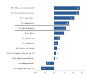 2019 habe sich der heimische Einzelhandel stationär und online stabil entwickelt, wie die WKÖ berichtet. Sowohl der Umsatz als auch die Zahl der Beschäftigten ist erneut gewachsen. Erfreulich – sprich positiv - ist die Entwicklung im Elektrohandel. (Grafik: WKÖ, KMU Forschung Austria)
