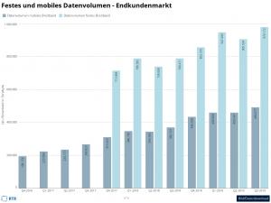 Der Datenverbrauch in Österreich steigt ungebrochen, im Festnetz, wie im Mobilfunk.