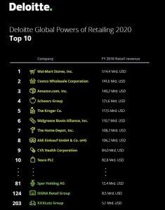 Die Top 10 des globalen Einzelhandelsrankings – weiterhin mit deutlichem Abstand an der Spitze: Wal-Mart.