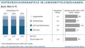 In Deutschland wuchs der Umsatz im LEH im Februar wegen der Corona-Krise durchwegs zweistellig.