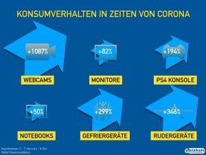 Seit Einführung der Maßnahmen gegen Covid 19 hat sich das Kaufverhalten der Österreicher stark verändert, wie Geizhals in einer Analyse vor Augen führt. (Grafik: Geizhals)
