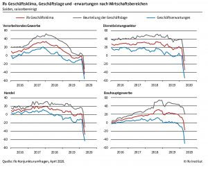 """Wie eine Umfrage des deutschen ifo-Institutes zeigt, blickten deutsche Unternehmen noch nie so pessimistisch auf die kommenden Monate. """"Die Coronakrise trifft die deutsche Wirtschaft mit voller Wucht"""", so ifo. (Grafik: ifo)"""