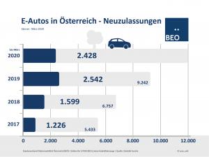 Die Coronakrise macht sich bemerkbar. Neuzulassungen von E-Autos sind erstmals rückläufig. Bis Ende März 2020 sind 2.428 vollelektrische E-Autos hinzugekommen, das sind um 4,5 Prozent weniger als bis Ende März 2019. Damit sind 4,4 Prozent aller Neuzulassungen E-PKW. Im vergangenen Jahr 2019 wurden insgesamt 9.242 E-Pkw neu zugelassen.
