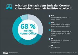 Rund zwei Drittel der befragten Beschäftigten in der DACH-Region wollen in Zukunft zumindest teilweise im Home Office arbeiten.